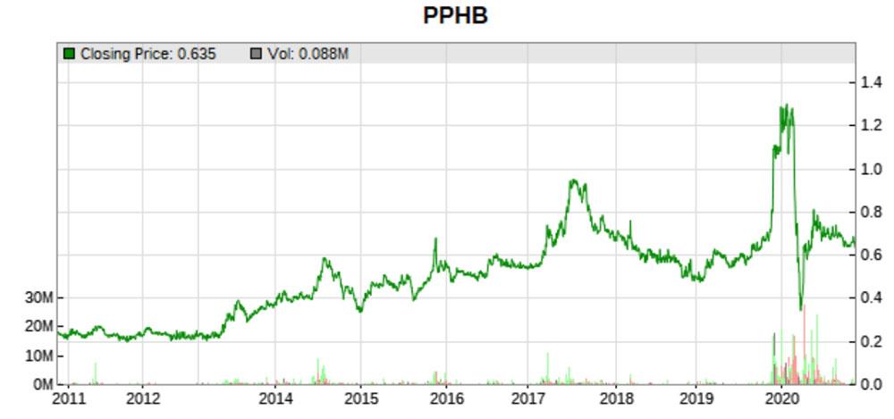 10 year price history