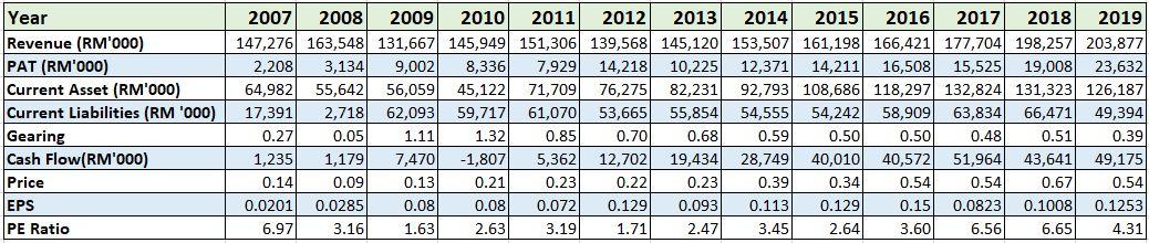 PPHB historical chart 2007-2019
