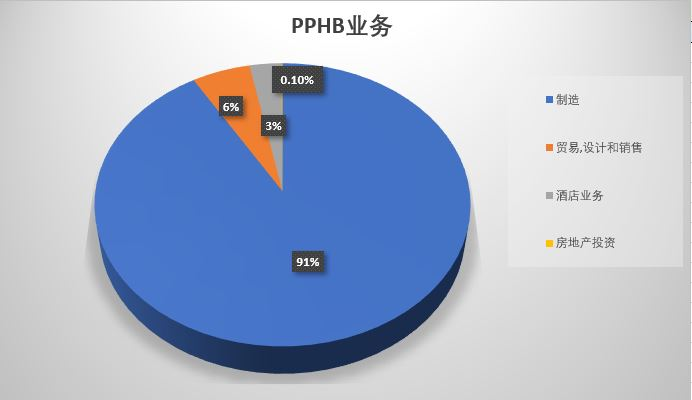 pphb business chart