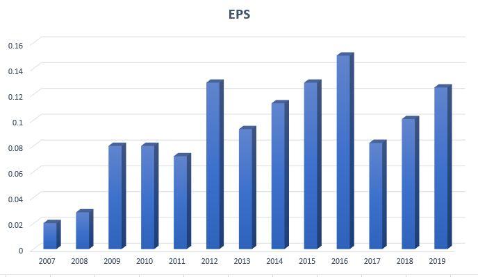 pphb earning per share