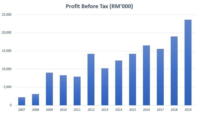 pphb profit after tax