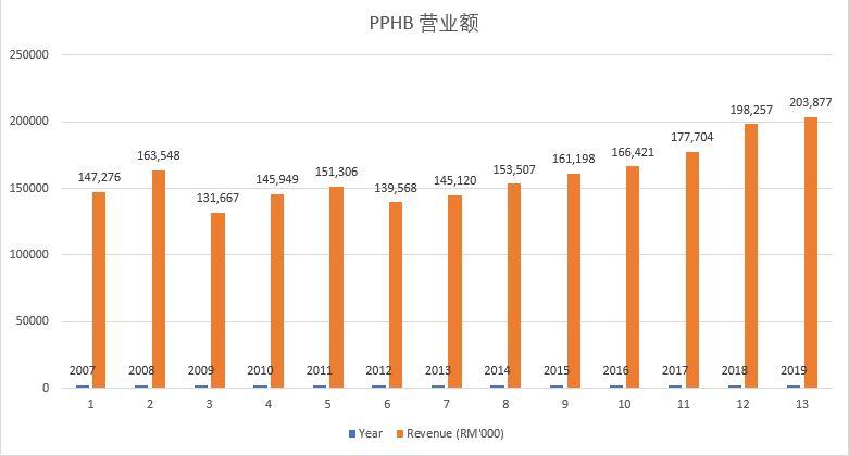 pphb revenue