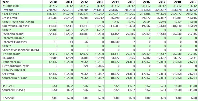 10 year financial chart