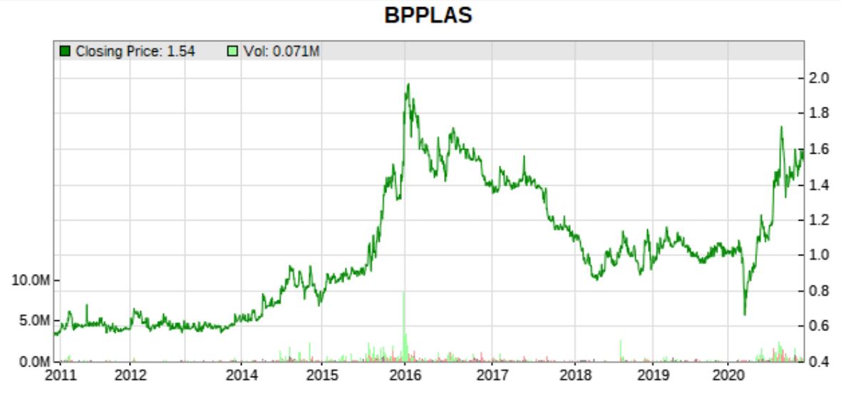10 year price chart
