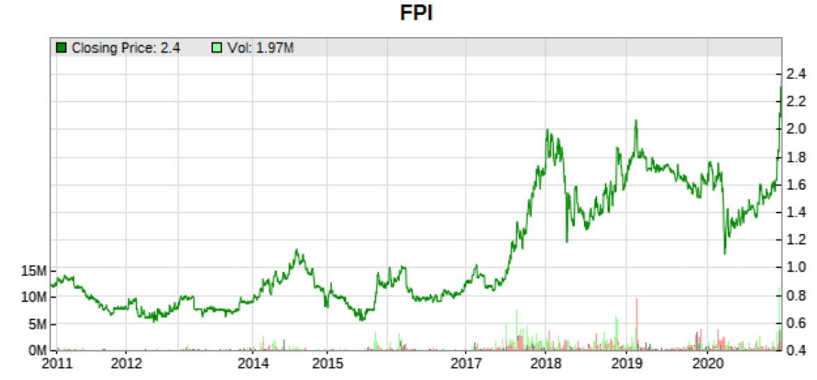 FPI 10 years stock price