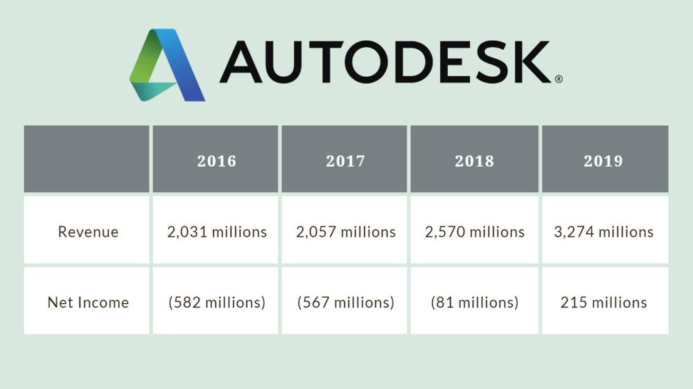 autodesk revenue