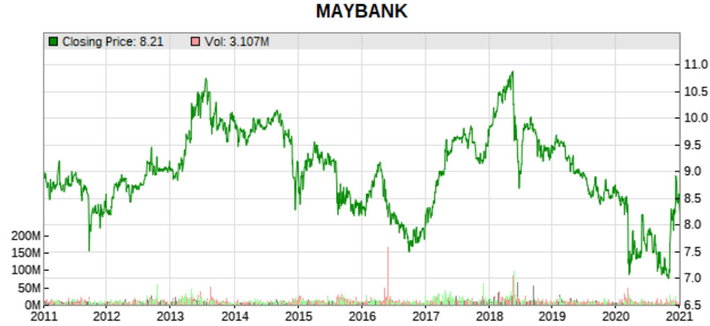 maybank 10 year price chart
