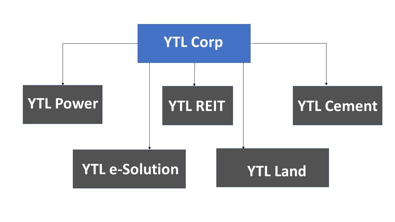 YTL former structure