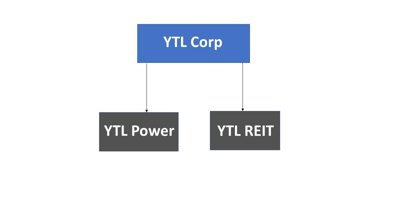 YTL latest structure