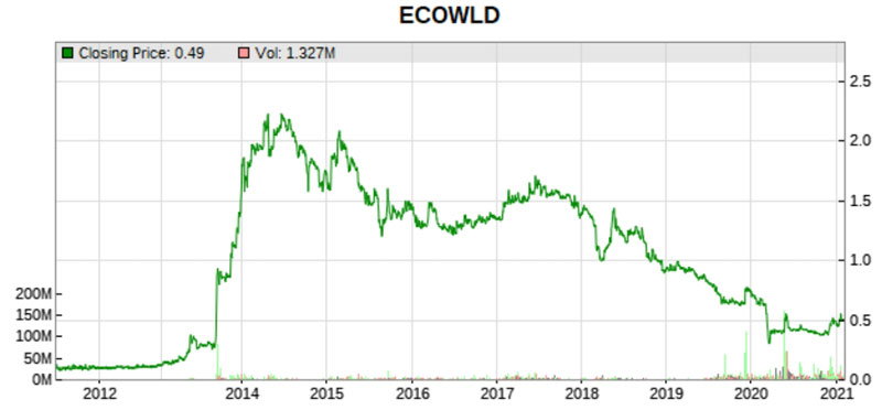 ecoworld stock price history