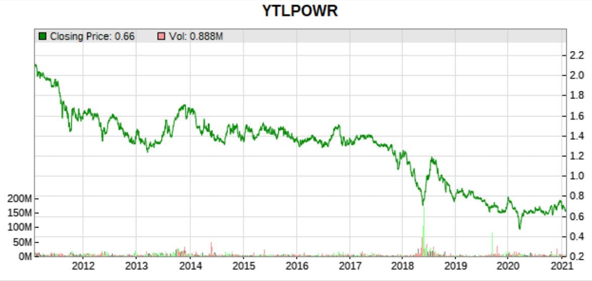 ytl power price history
