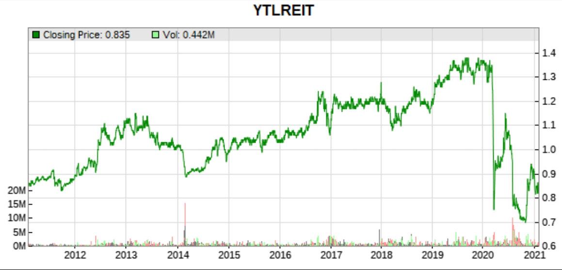 ytlreit price history