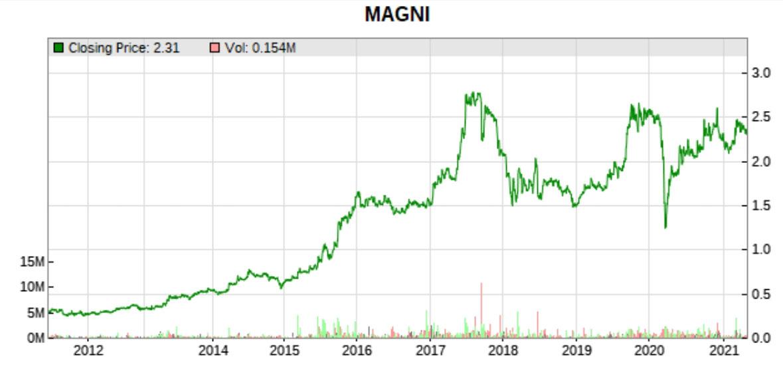 magni 10 year share price
