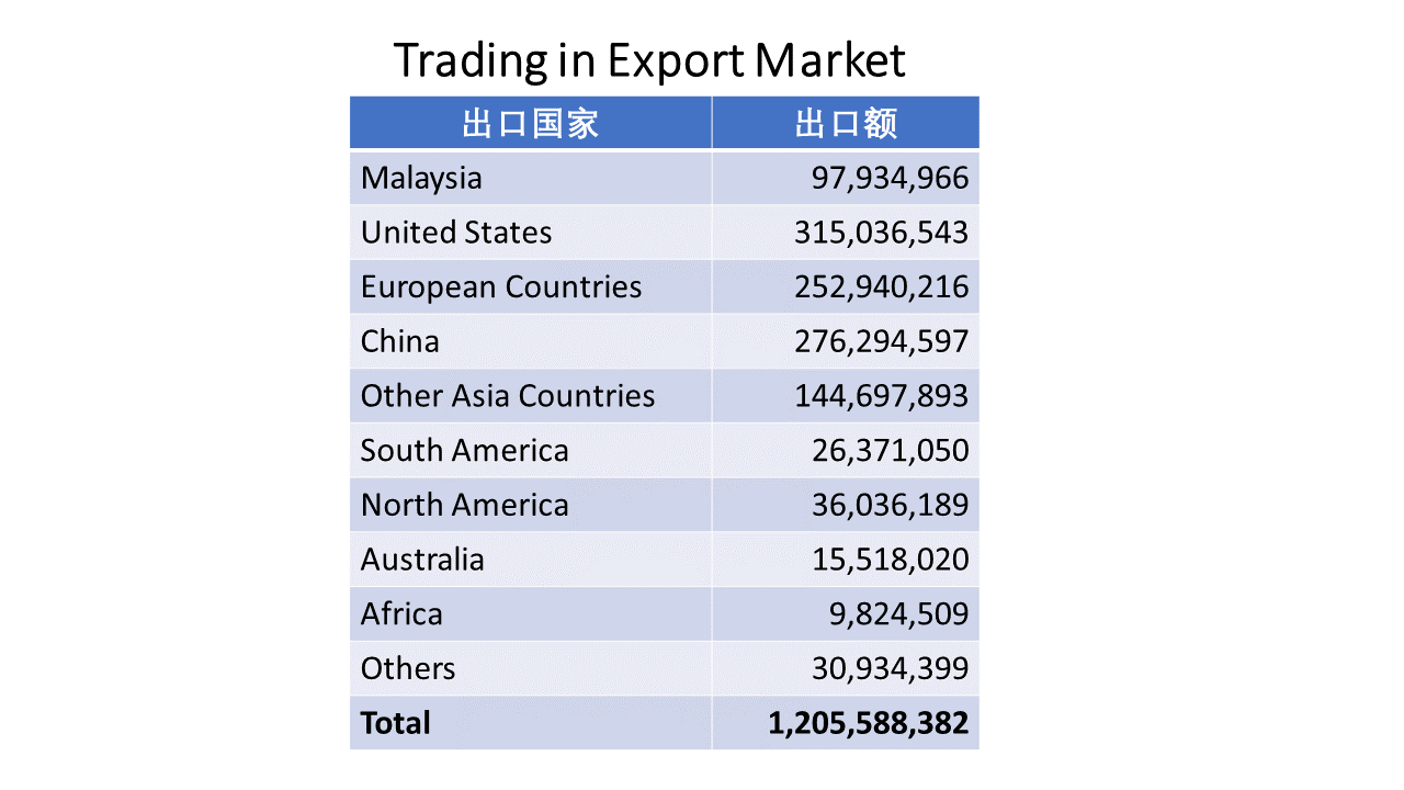 Trading in Export Market