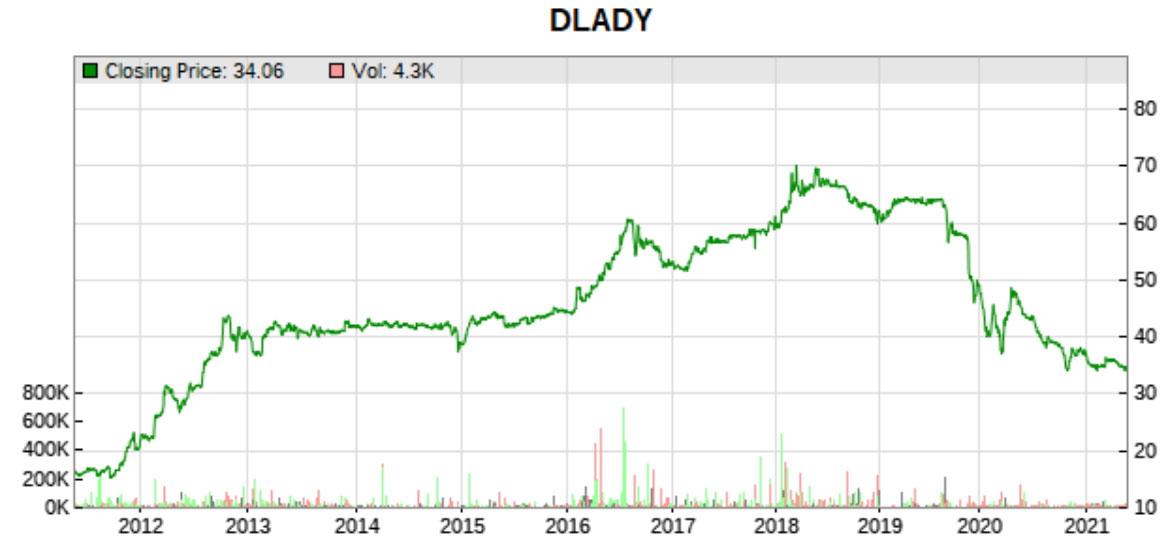 Dutch Lady 10 year price