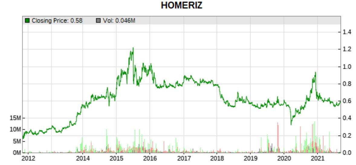 homeriz 10 year share price