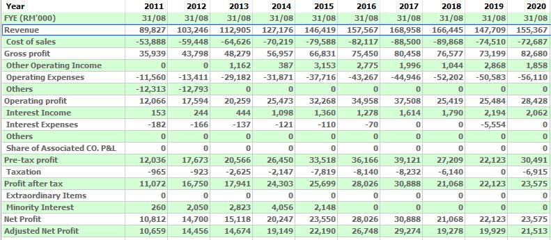 2011-2020 financial result