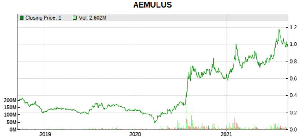 Aemulus stock price