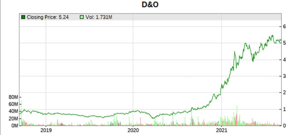 DnO stock price