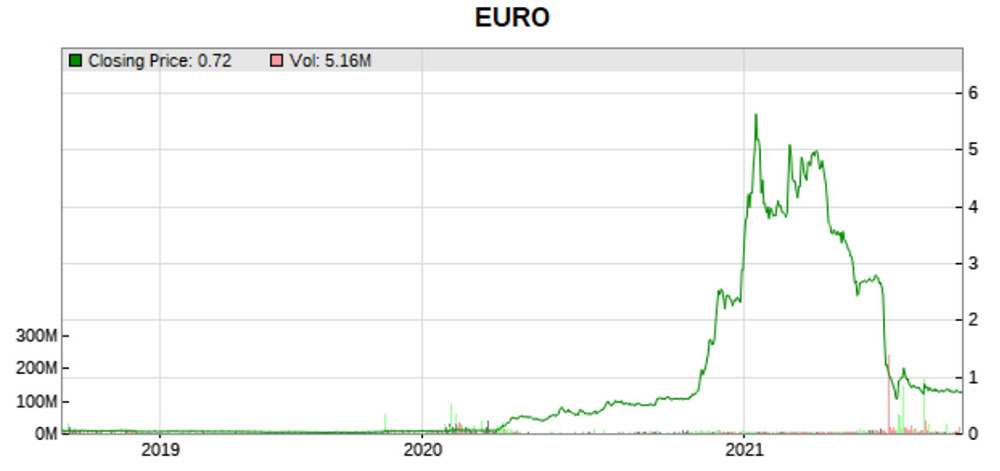 Euro stock price