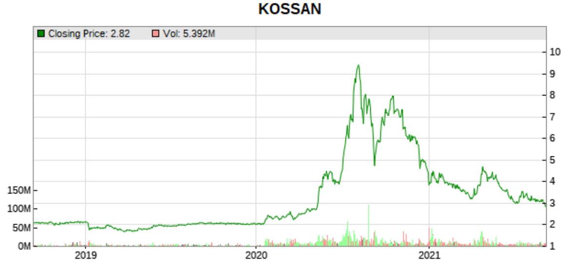 Kossan price