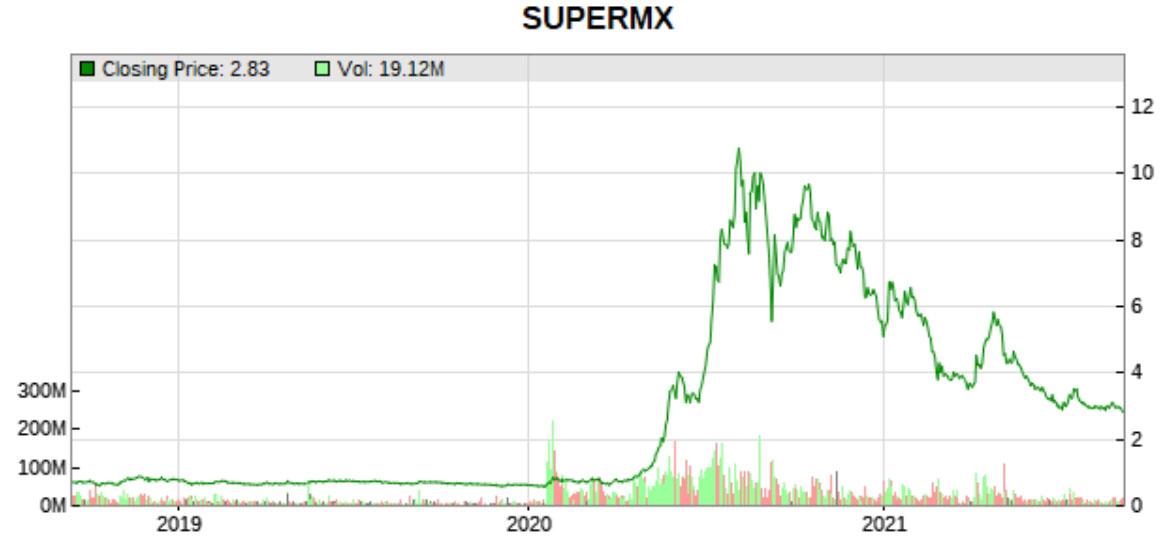 Supermax price