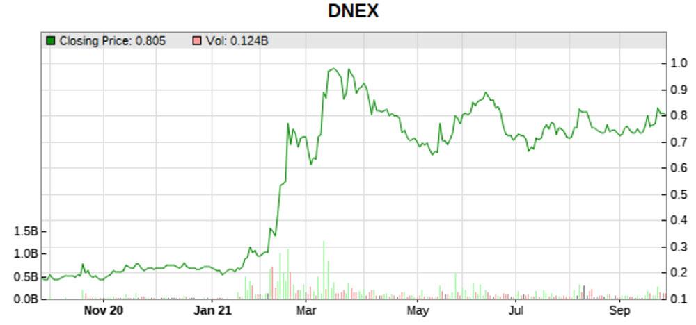 dnex stock price