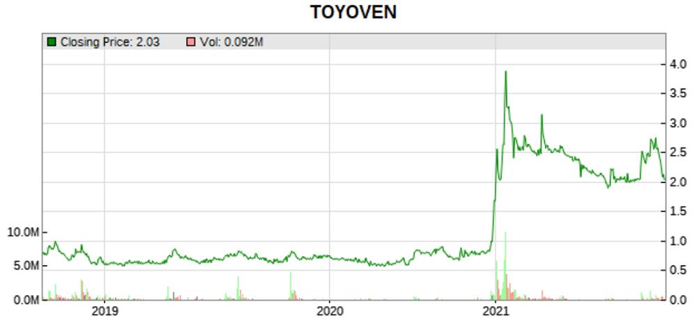 toyoven stock price