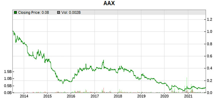air asia x 10 year stock price