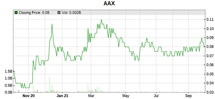 aax low to high price